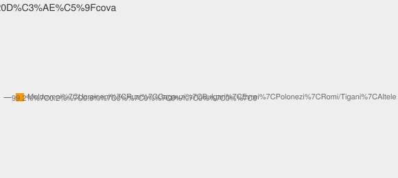 Nationalitati Satul Dîşcova